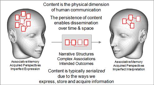 Content Communication