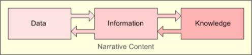 Narrative Content