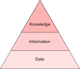 Data Info Knowledge Pyramid