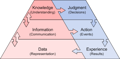 Knowledge Dynamic