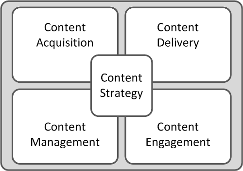 The Content Lifecycle