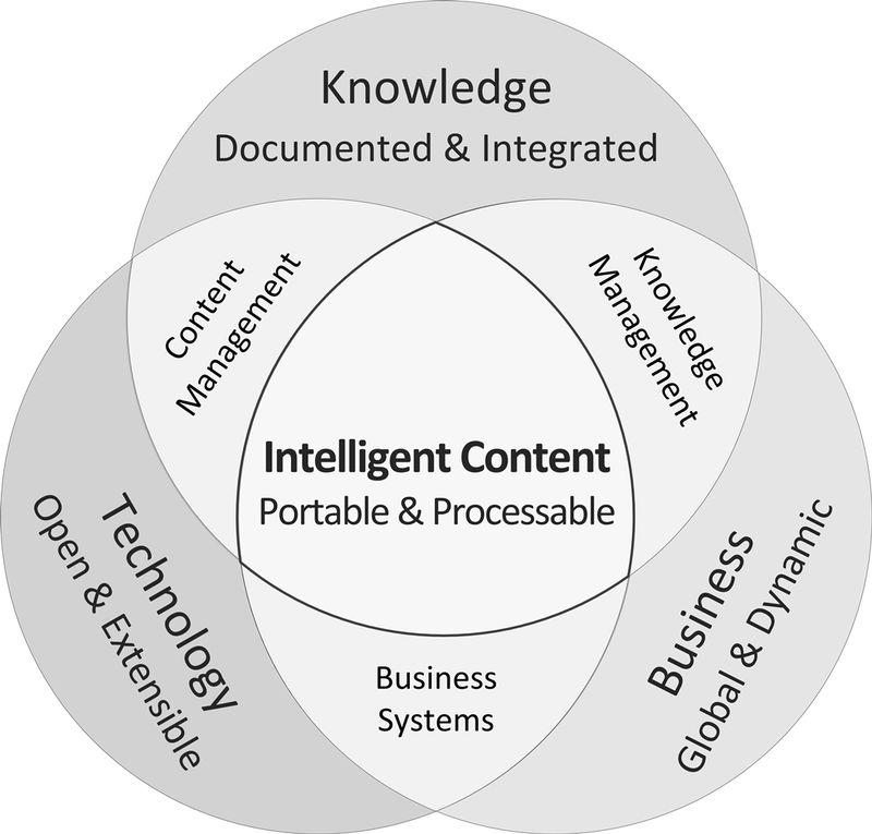 Intelligent Content (BW)