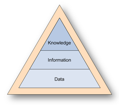 Data Information Knowledge Pyramid Hierarchy