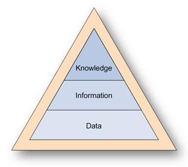 Data Information Knowledge Pyramid Hierarchy