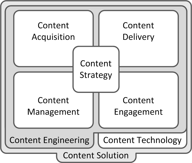 Content Solution Framework