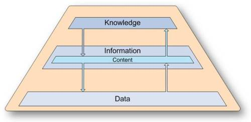 Data Information Content Knowledge