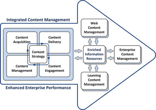 Integrated Content Management