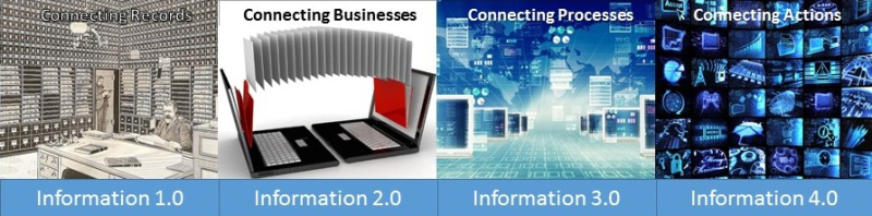 Information 4.0 and the evolution of communication authority