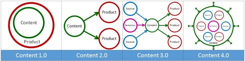 Content 4.0 and the emergence of Smart Content