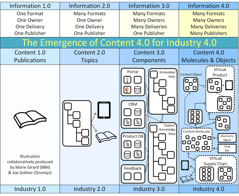The Emergence of Content 4-0