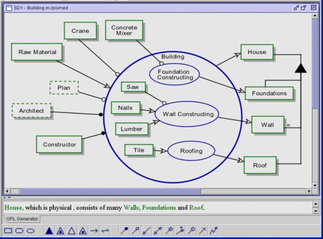 Object Process Methodology OpCat